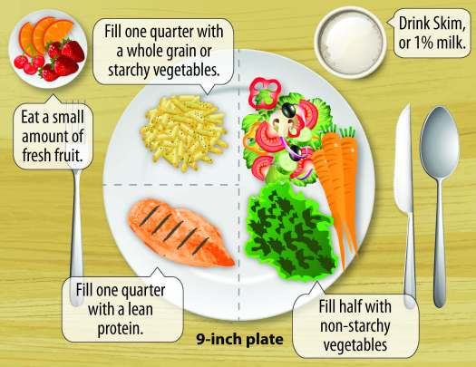 Diabetes_Food_Plate_CDC
